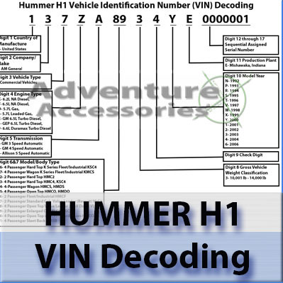 Hummer H1 Vehicle Identification Number (VIN) Decoding